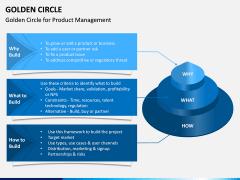 Golden Circle PPT Slide 4
