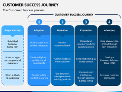 Customer Success Journey PPT Slide 4