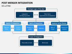 Post Merger Integration PPT Slide 8