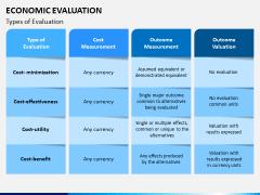 Economic Evaluation PPT Slide 2