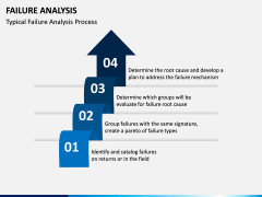 Failure Analysis PPT Slide 2