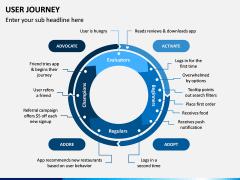 User Journey PPT Slide 2