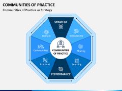 Communities of Practice PPT Slide 1