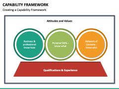 Capability Framework PPT Slide 3