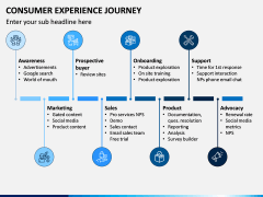 Consumer Experience Journey PPT Slide 3