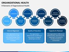 Organizational Health PPT Slide 4