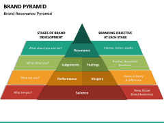 Brand Pyramid PPT Slide 14