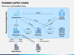 Pharma Supply Chain PPT Slide 2