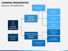 Learning Organization PPT Slide 11