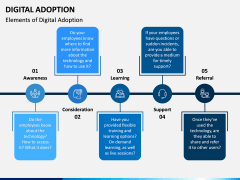 Digital Adoption PPT Slide 2