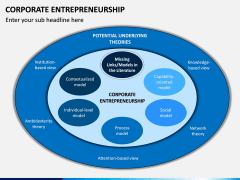 Corporate Entrepreneurship PPT Slide 1
