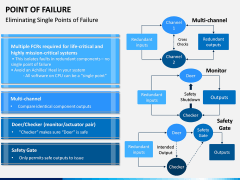 Point of Failure PPT Slide 4