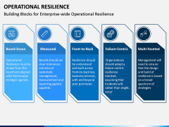 Operational Resilience PPT Slide 6