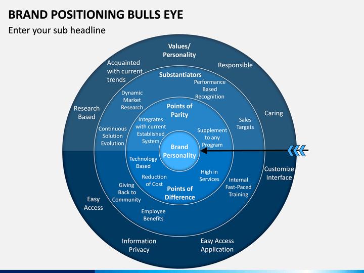 Brand Positioning Bulls Eye Powerpoint Template Sketchbubble