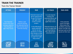 Train The Trainer PPT Slide 2