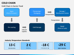 Cold Chain PPT Slide 5