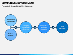 Competence Development PPT Slide 3