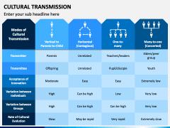 Cultural Transmission PPT Slide 3