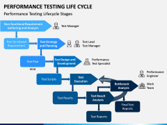 Performance Testing Life Cycle PPT Slide 4