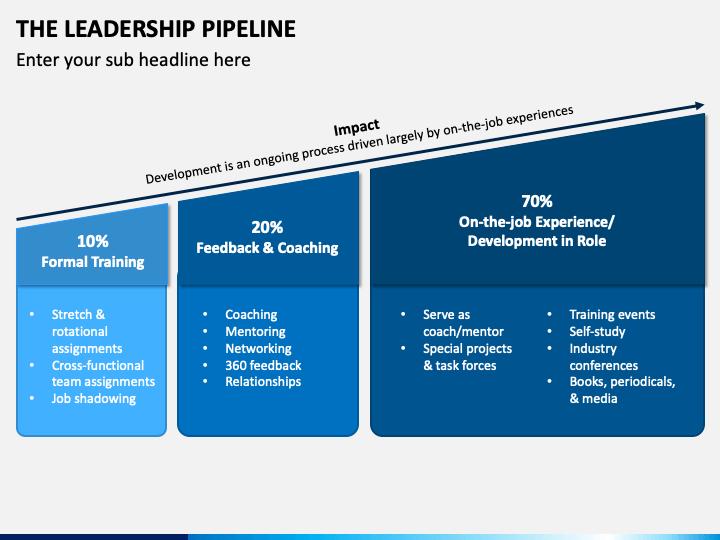 The Leadership Pipeline PPT Slide 1