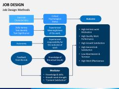 Job Design PPT Slide 4