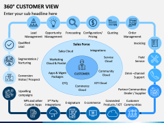 360 Customer View PPT Slide 10