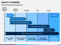 Quality Planning PPT Slide 2