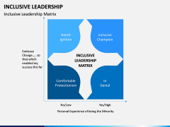 Inclusive Leadership PPT Slide 2