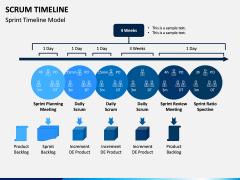 SCRUM Timeline PPT Slide 4