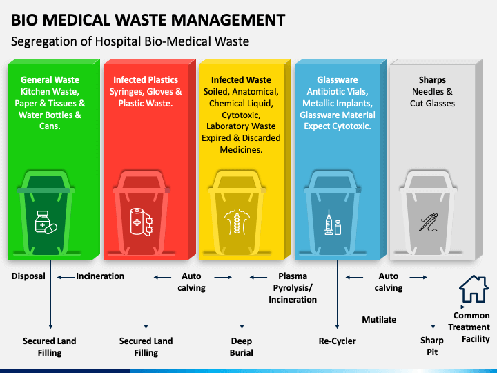 Bio Medical Waste Management Rule, 2016