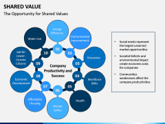 Shared Value PPT Slide 7