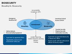 Biosecurity PPT Slide 9