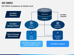 ISO 20022 PPT Slide 5
