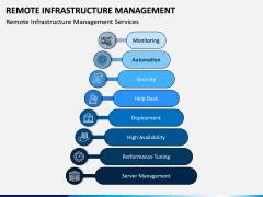 Remote Infrastructure Management PPT Slide 4