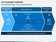 Go To Market Strategy PPT Slide 12