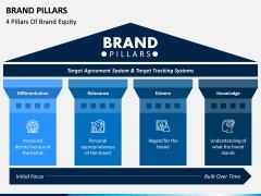 Brand Pillars PPT Slide 1