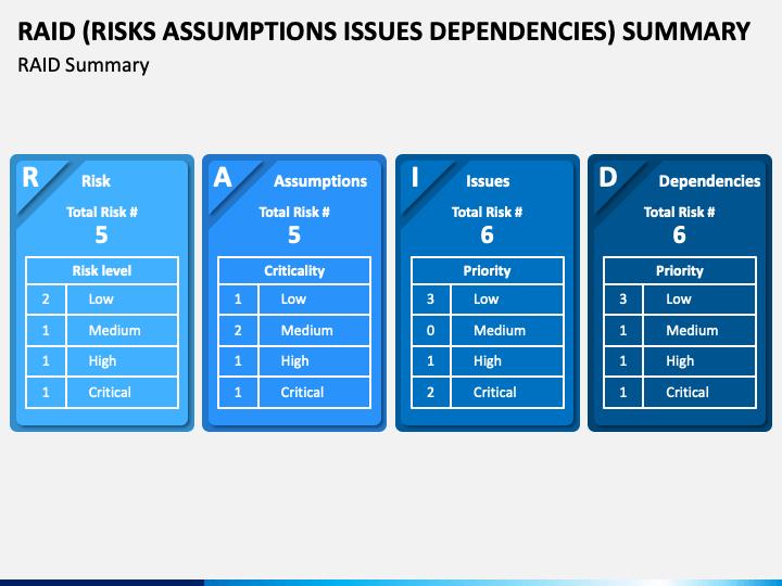 RAID (Risks Assumptions Issues Dependencies) Summary PPT Slide 1