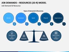 Job Demands - Resources (JD-R) Model PPT Slide 5
