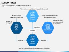 SCRUM Roles PPT Slide 3