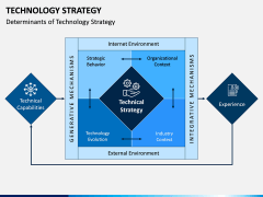 Technology Strategy PPT Slide 2