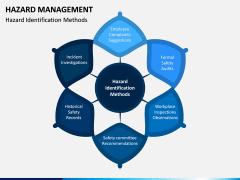 Hazard Management PPT Slide 3