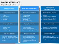 Digital Workplace PPT Slide 8