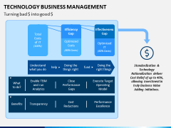 Technology Business Management PPT Slide 7