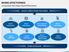 Board Effectiveness PPT Slide 6