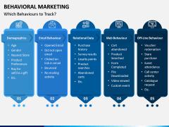 Behavioral Marketing PPT Slide 6