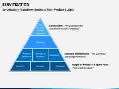 Servitization PPT Slide 7