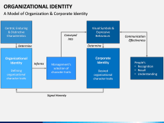 Organizational Identity PPT Slide 3