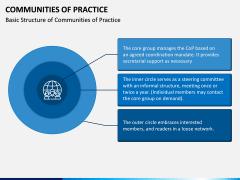 Communities of Practice PPT Slide 2