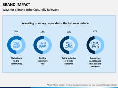 Brand Impact PPT Slide 8