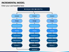 Incremental Model PPT Slide 2
